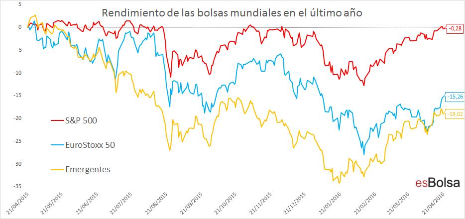 rendimiento d elas bolsas mundiales en el último año