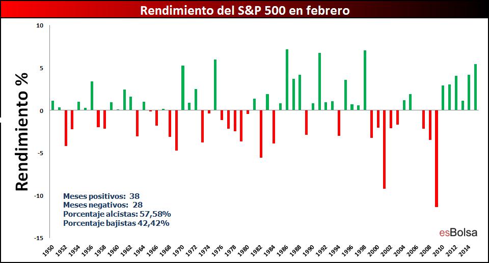 rendimiento del mercado en febrero