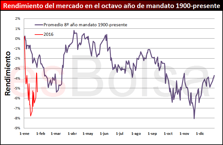 rendimiento del mercado en octavo año de mandato vs 2016