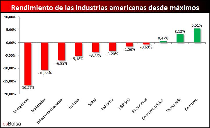 rendimiento industrias