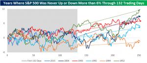rendimiento mercado americano tras inicios planos