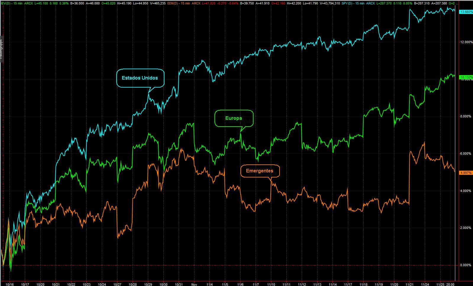 rendimiento mercados