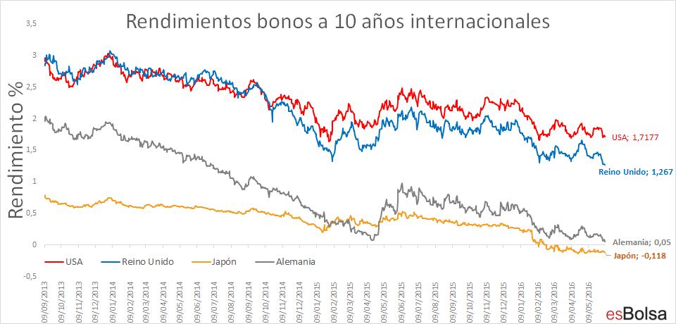 rendimientos bonos