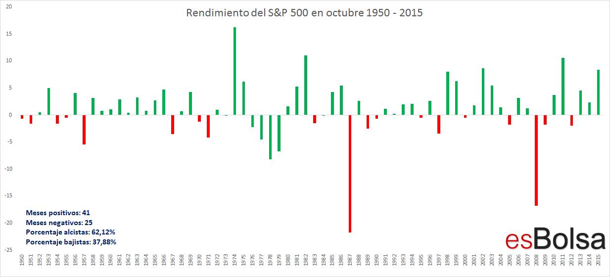 rendimientos octubre S&P 500