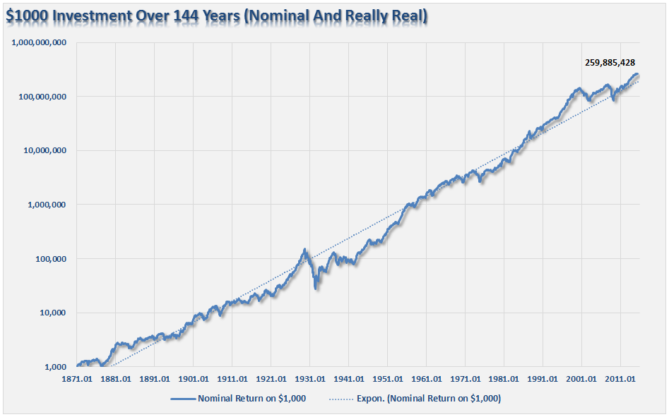 resultado de invertir 1000 dólares en bolsa americana desde 1871