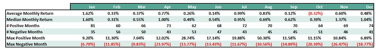 resumen balances mensuales mercado americano desde 1900