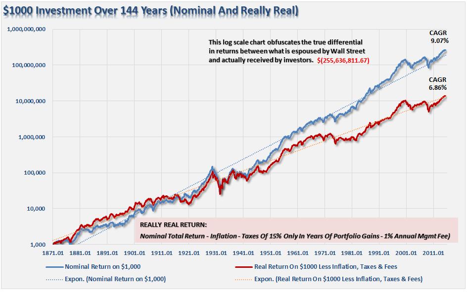 retorno de 1000 dolares teniendo en cuenta gastos desde 1871