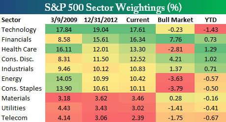sector weight 112513
