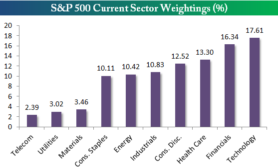 sector weight current