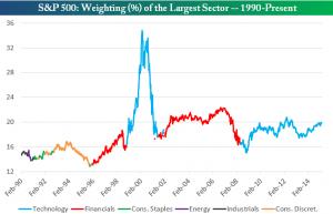 sectores más grandes del S&P 500