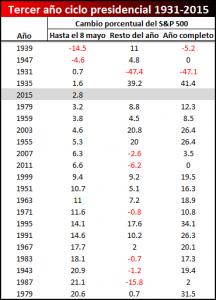 tercer año presidencial actual vs historia