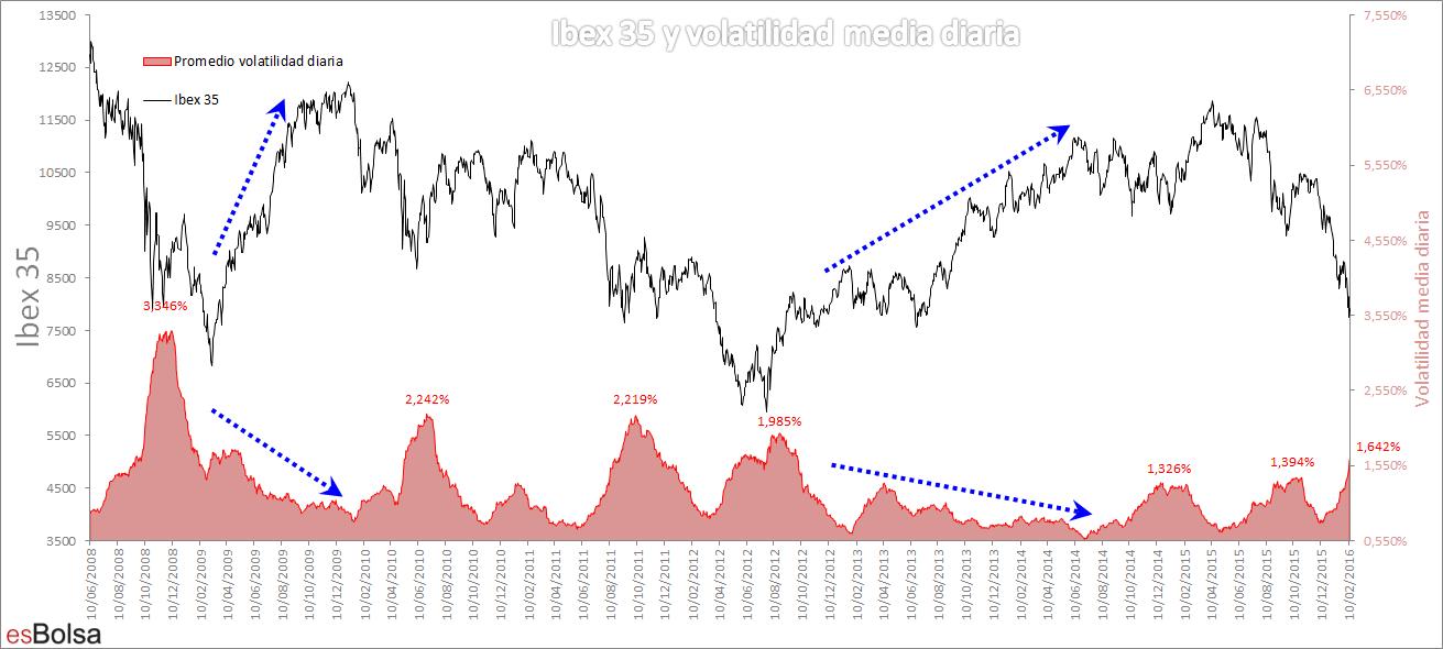 volatilidad media e Ibex