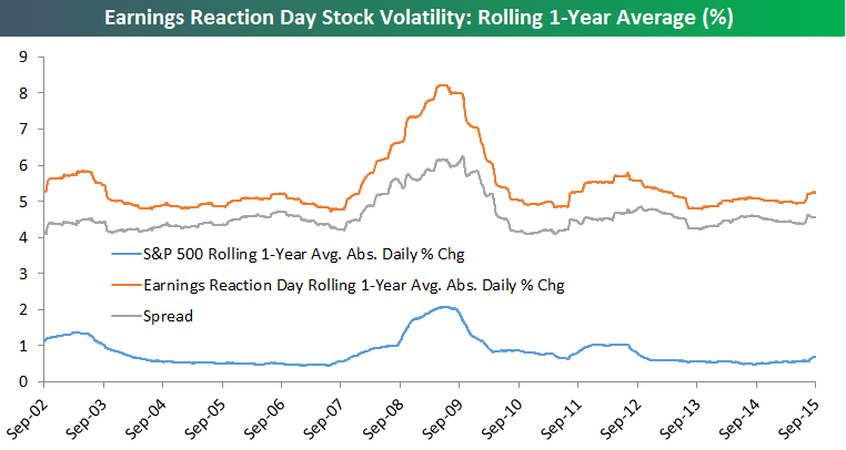 volatilidad valores vs SP